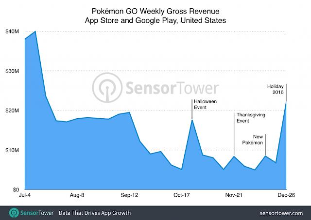 Imagen que refleja el crecimiento de Pokémon GO en diciembre