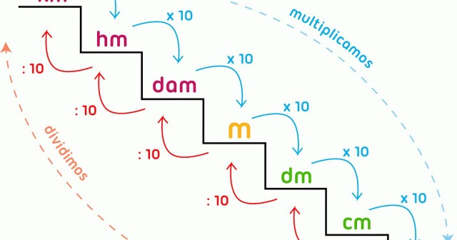 Maths Science Arts Year 5 Cómo Pasar De Metros A Centímetros