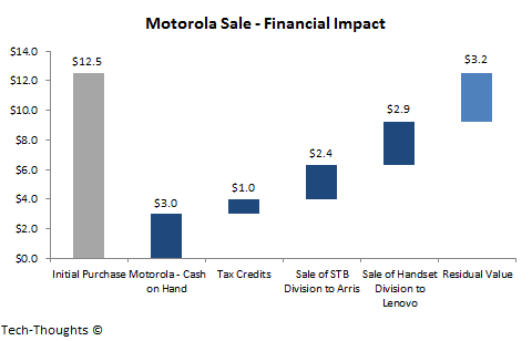 Motorola Sale - Financial Impact
