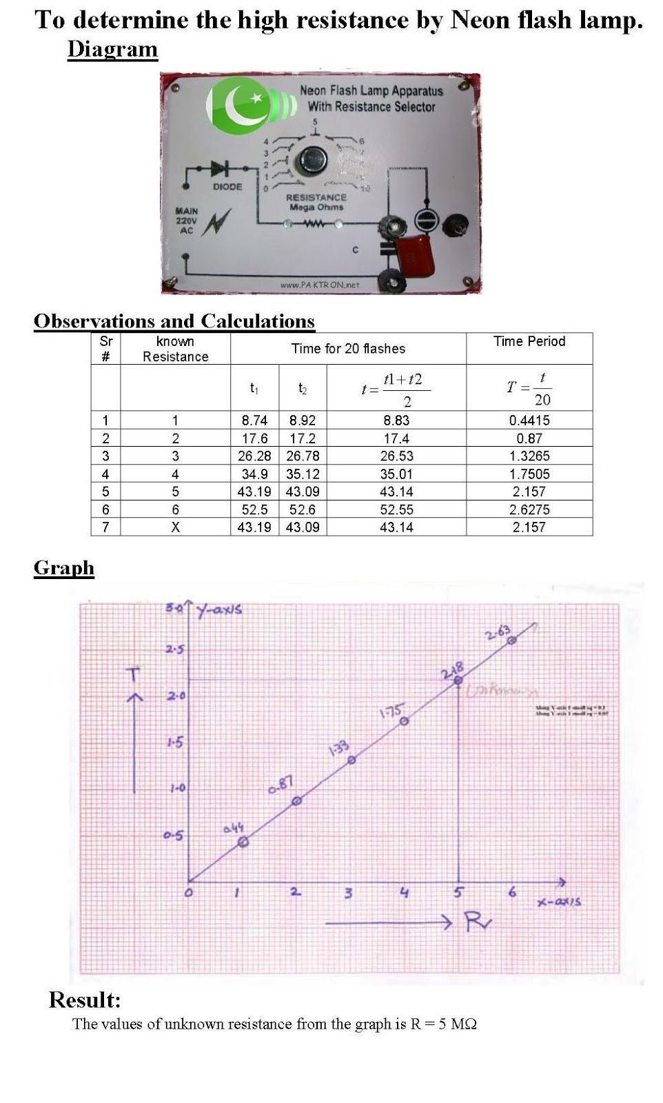 Physics Practicals : Physics Practicals (FSC Part II)