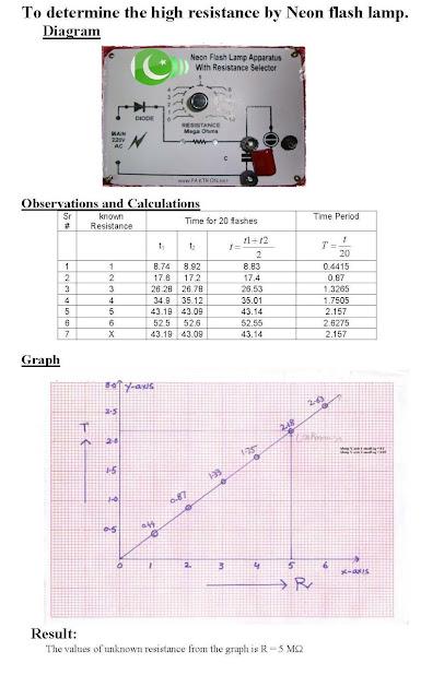 Physics Practicals   Physics Practicals  Fsc Part Ii