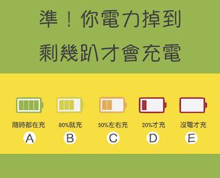 【測驗】你電力掉到剩幾趴才會充電?