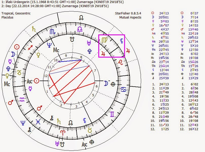 Luna Negra en Capricornio, Luna Negra Conjunción Júpiter, carta natal iñaki urdangarin, Carta Ntal Infanta Cristina, Stellium Capricornio