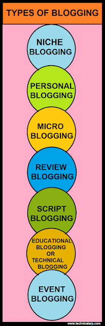 Understanding Types of Blogging then Select Properly