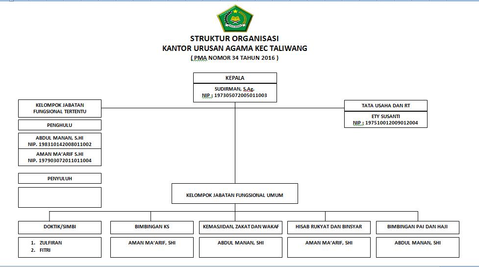 struktur organisasi kua kecamatan taliwang ~ kua kecamatan taliwang Struktur Organisasi Kelurahan struktur organisasi kua kecamatan taliwang