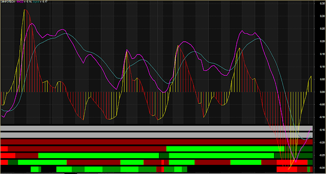 Multiple Buy Sell Zone MACD Trading System