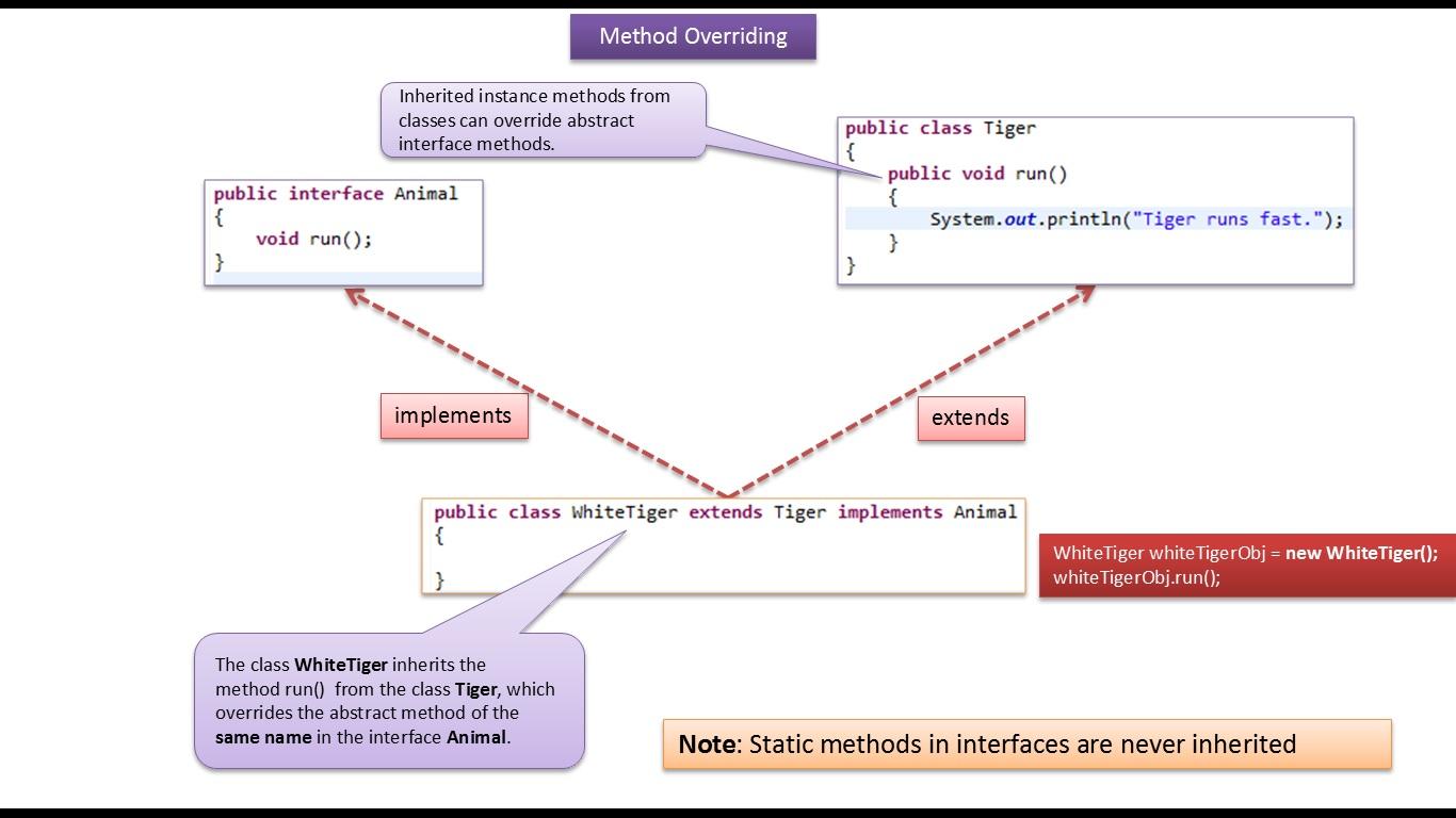 Java ee java tutorial java method overridinginherited instance java tutorial java method overridinginherited instance method baditri Image collections