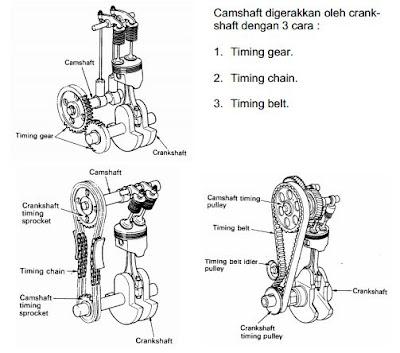Mekanisme Katup