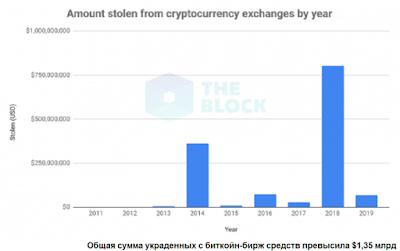 Общая сумма украденных с биткойн-бирж средств превысила $1,35 млрд
