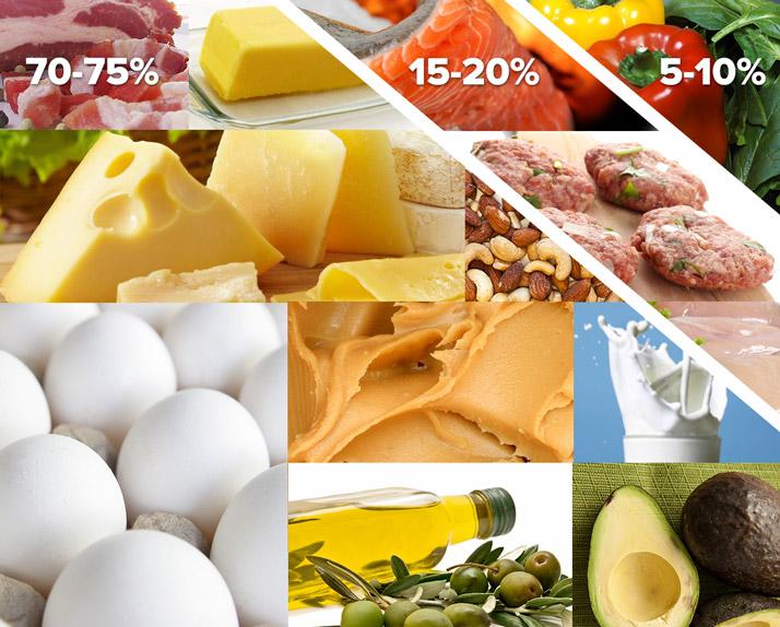 dieta cetosis 70 25 5