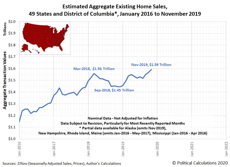 Estimated Aggregate Existing Home Sales, 49 States and District of Columbia, January 2016 to November 2019