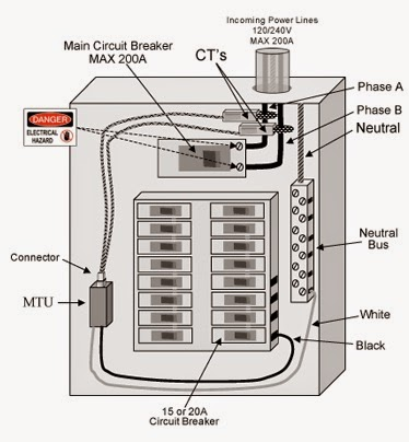 Electrical Fuse Panel Diagram Wiring Diagram