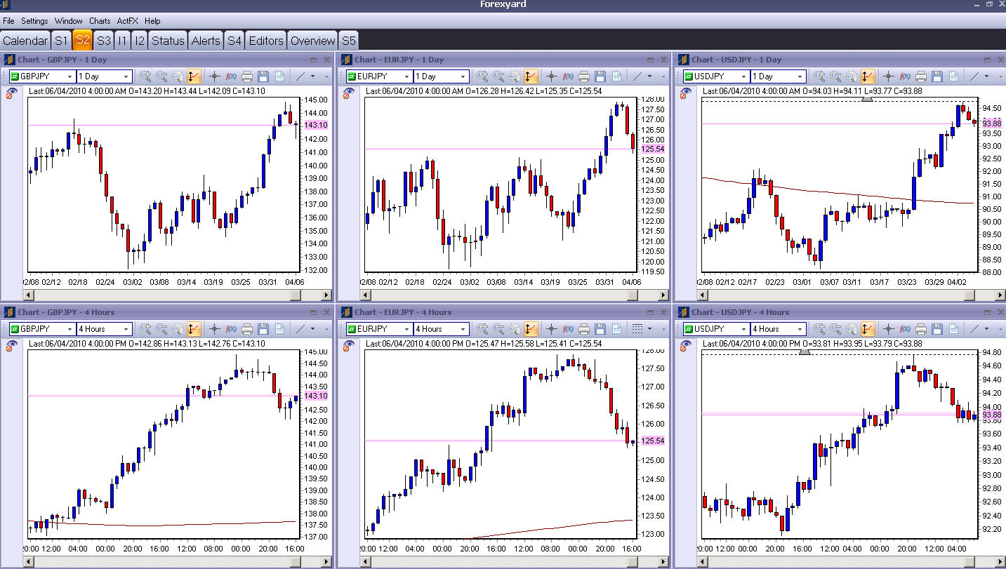 Forex is easy or difficult
