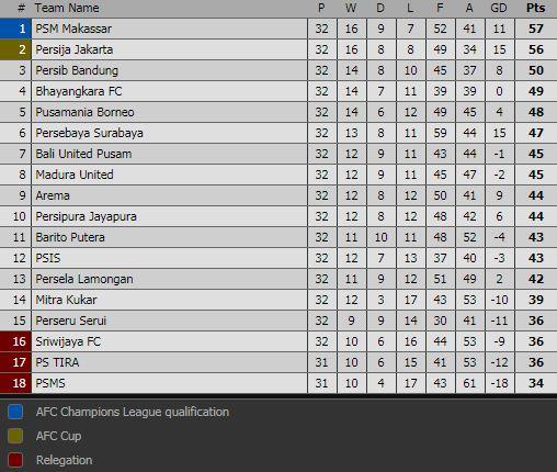Klasemen Liga 1 2018 Pekan 32