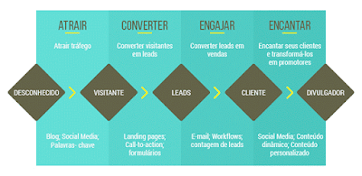 Etapas de Inbound Marketing ideais para nutricionistas