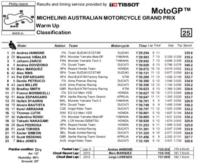 Hasil Pemanasan MotoGP Australia