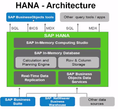SAP HANA Installation Steps (Part 1)