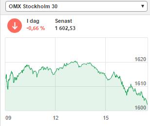sthlm börsen idag