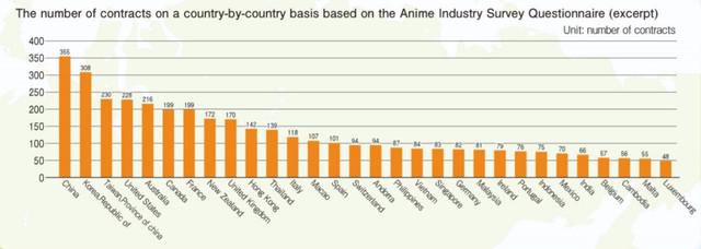 Contratos y licencias de anime en el extranjero