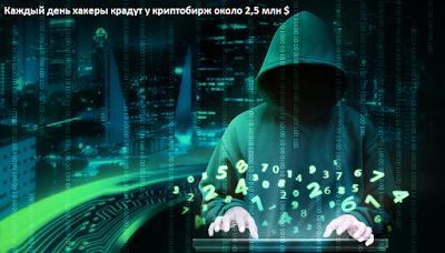 Каждый день хакеры крадут у криптобирж около 2,5 млн $