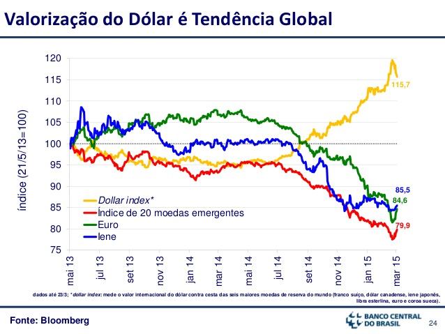 Ok Isso Desvaloriza O Real E A Diminuição Das Reservas Internacionais Da Quantidade De Dólar No Brasil Fazem Com Que Moeda Americana Fique Mais