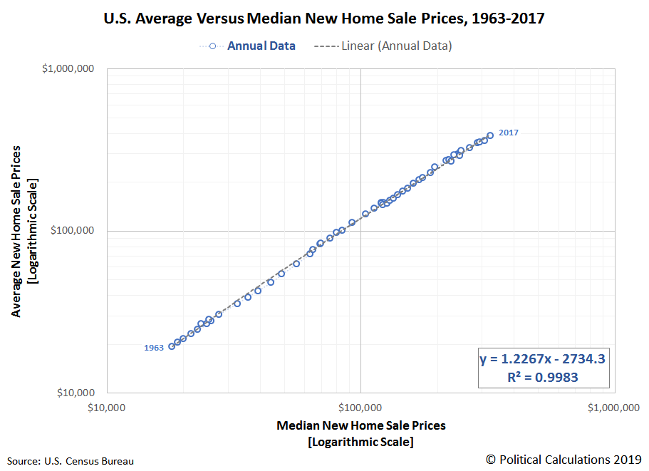 U.S. Average Versus Median New Home Sale Prices, 1963-2017 (Log-Log Scale)