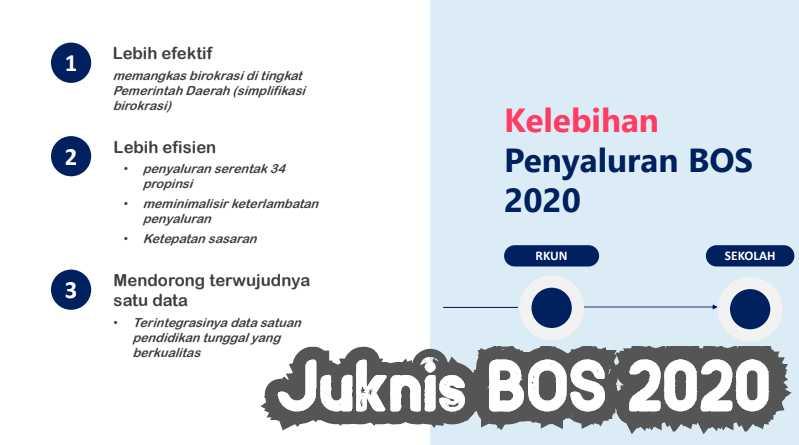 perubahan juknis BOS tahun 2020