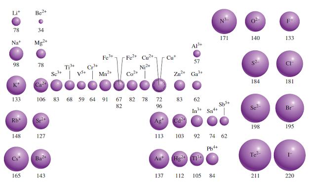 Ciencias de joseleg 4 propiedades periodicas en general los tomos metlicos tienden a disminuir su radio atmico mientras que los no metales exceptuando los gases nobles tendrn a hacerse ms urtaz Images