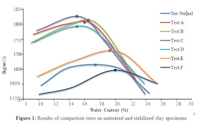 Compaction Performance of Clay Stabilized with Cement and other