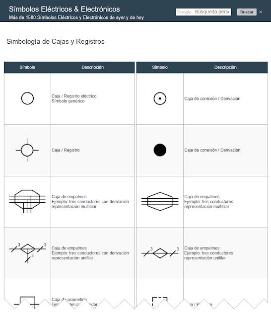 Símbolos de Cajas, Registros Eléctricos