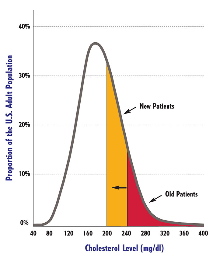 The Progress-Focused Approach: Overdiagnosed: Too Much