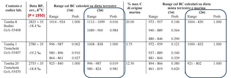 Problemi associati alla datazione del radiocarbonio