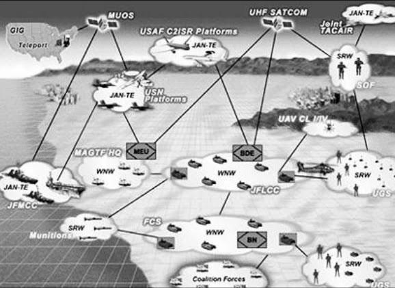Перспективна глобальна система зв'язку