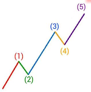 Trik Trading Emas dengan Teori Elliot Wave