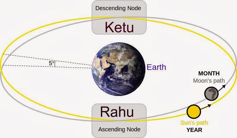Rahu Ketu - The Shadow Planets ~ Karmafriendly com