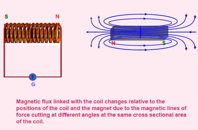 Magnetic flux,lenz law,eddy current,self induction,self inductance,mutual induction,mutual inductance,