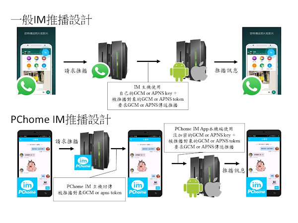 PChome IM 的一堂行動程式設計與資訊安全課