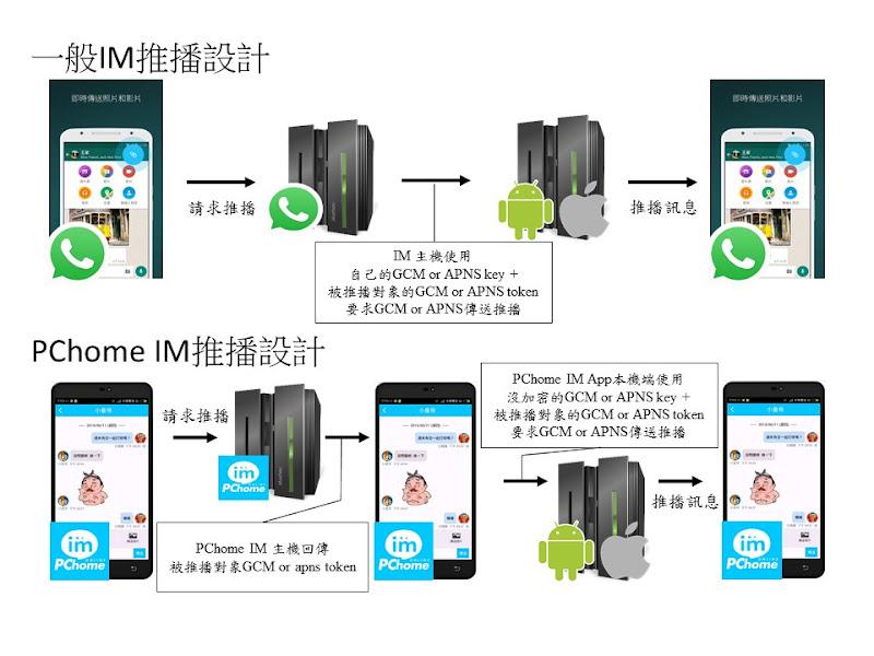 一般 IM 推播機制與 PChome IM 推播機制設計的異同,數位時代製圖