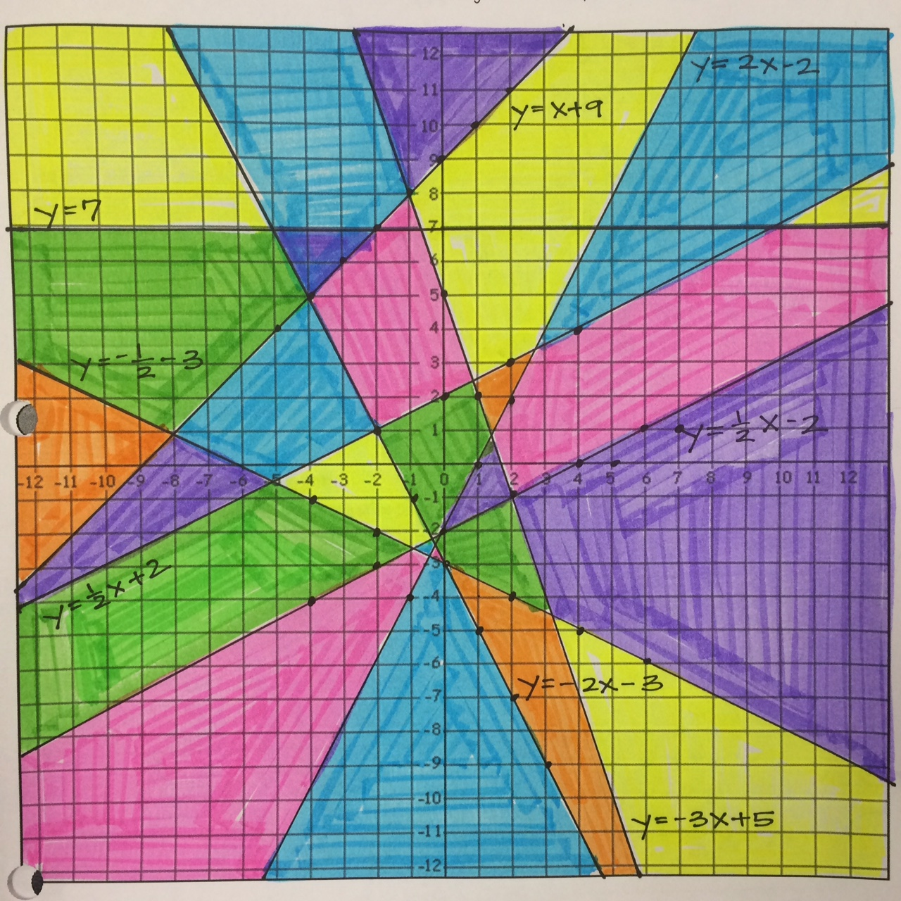 Mrs. Shaw's Site: Stained Glass Graphing