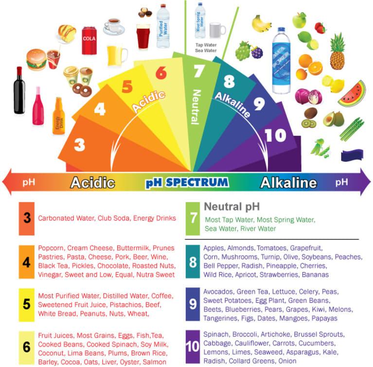 alkaline, ph level, acidic