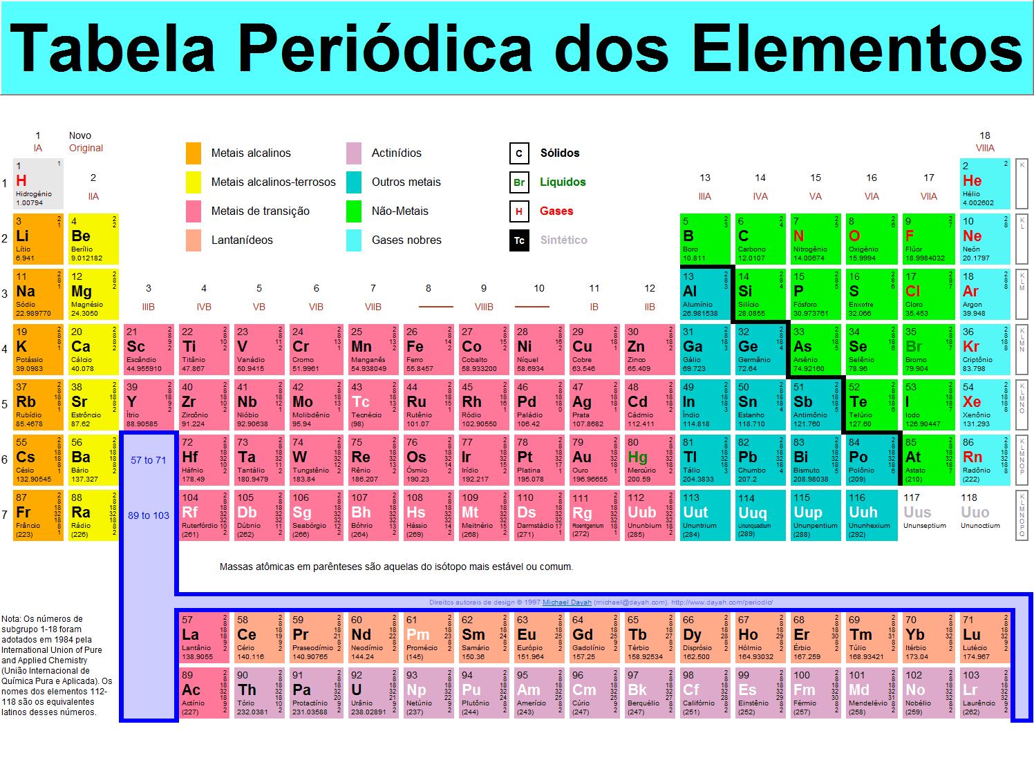 A Química Através dos Tempos