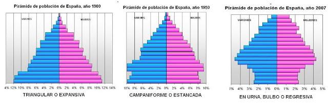 GEOGRAFÍA DE ESPAÑA 2018-2019: Comentario pirámides de población