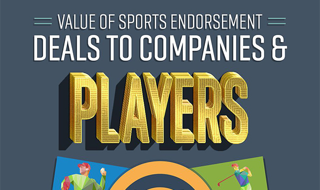 Value Of Sports Endorsement Deals To Companies & Players