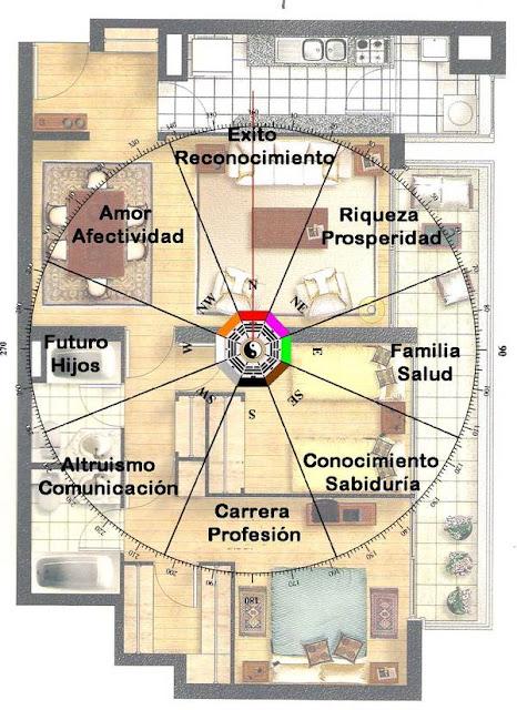 astrología védica casas astrológicas, bhavas astrología védica, Carta Natal Sol en Casa 6, Carta Natal Personajes Famosos, Carta Natal Védica, curso de astrología védica,