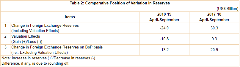 Sources of Variation in Foreign Exchange Reserves in India during April-September 2018