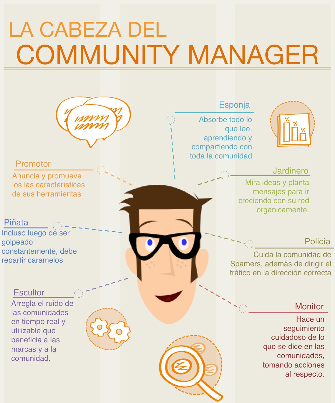 Aptitudes de un Community Manager
