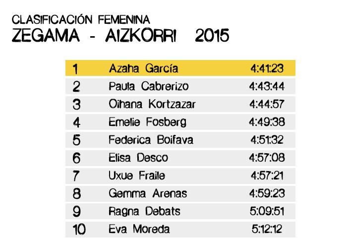 Clasificación Femenina Zegama-Aizkorri 2015