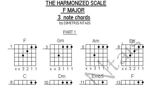 Dimitris Ntais Guitar: The Harmonized Scale (applied on