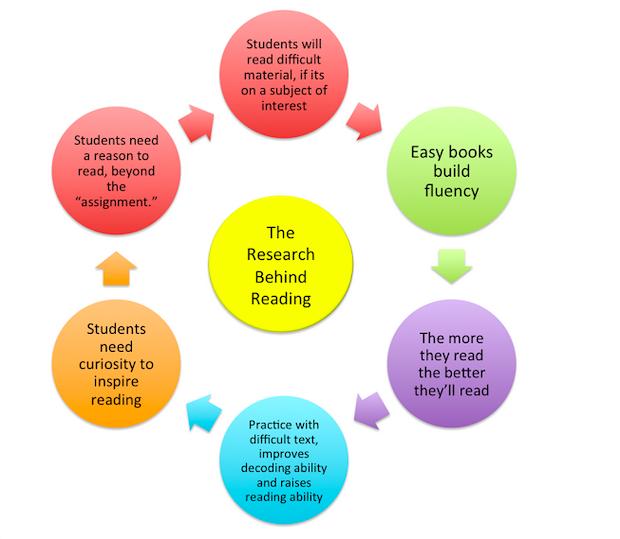 Reading Books Benefits