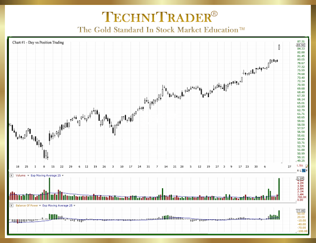 chart example with position trade - technitrader